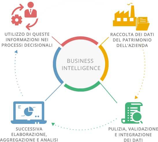 Fasi Business Intelligence